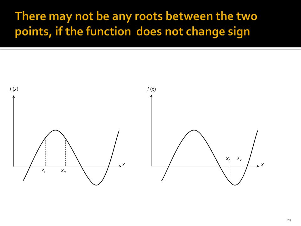 There may not be any roots between the two points, if the function does not change sign