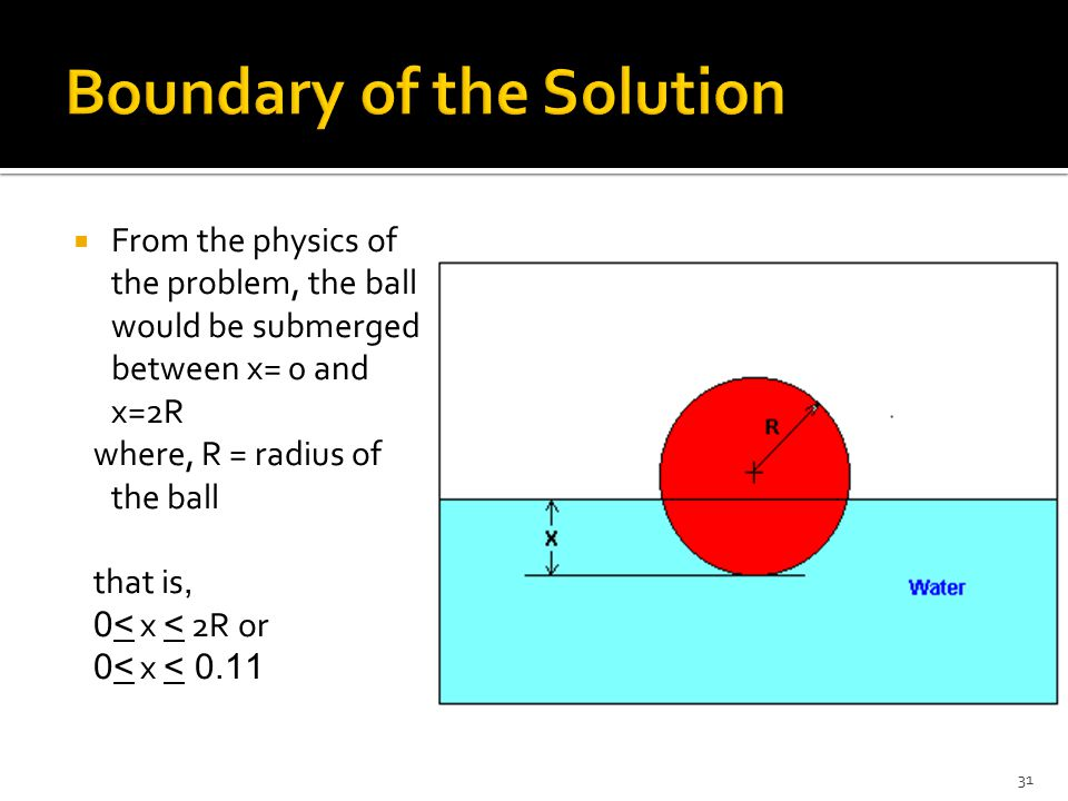 Boundary of the Solution