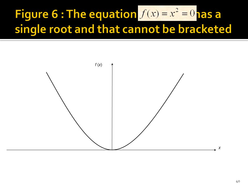 Figure 6 : The equation has a single root and that cannot be bracketed