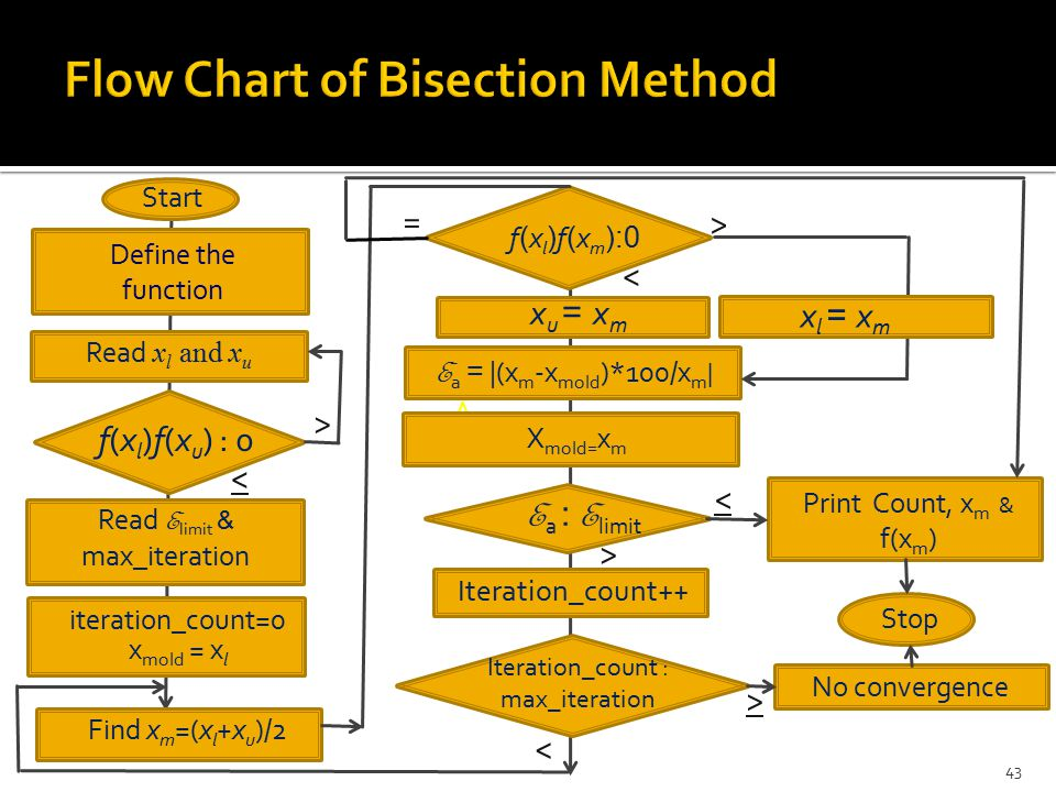 Flow Chart of Bisection Method