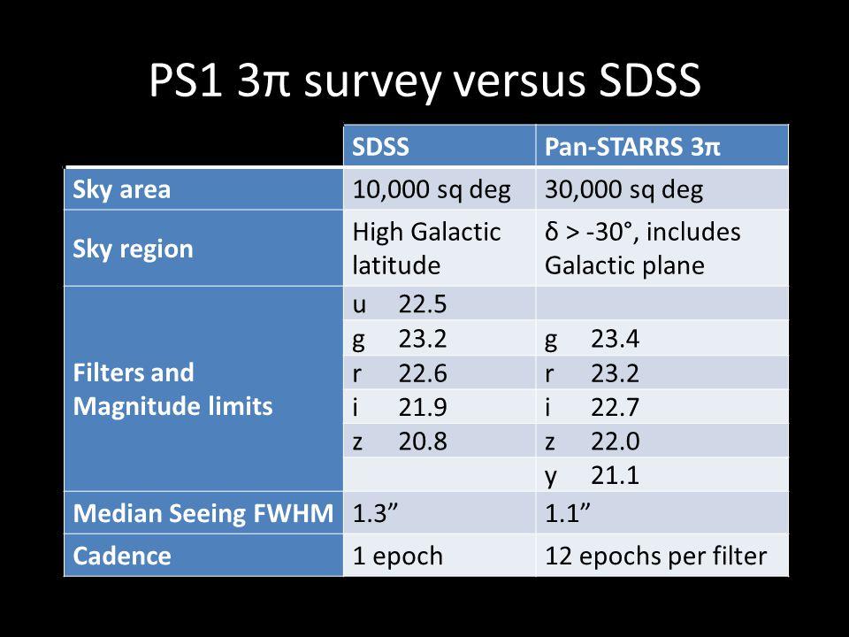 PS1 3π survey versus SDSS SDSS Pan-STARRS 3π Sky area 10,000 sq deg
