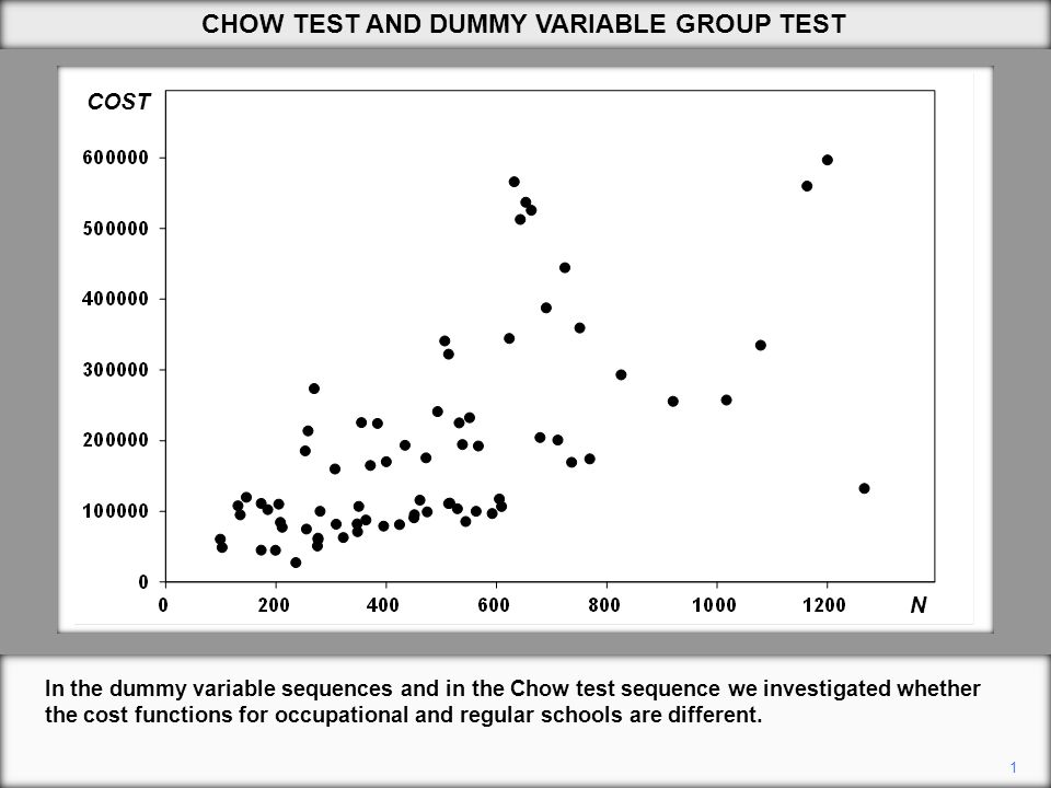 CHOW TEST AND DUMMY VARIABLE GROUP TEST