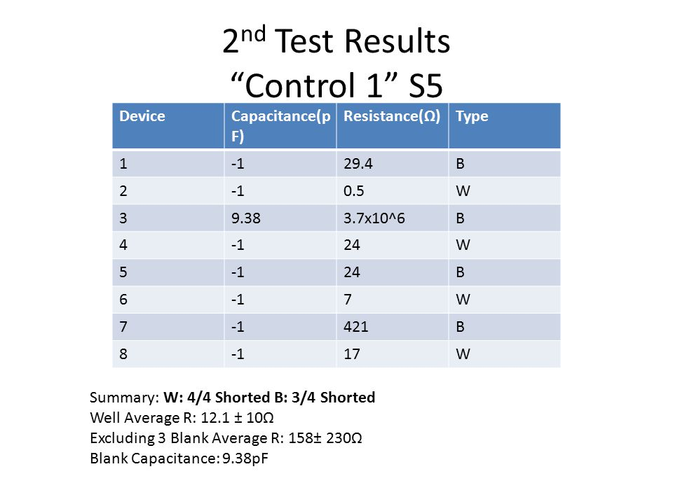 2nd Test Results Control 1 S5