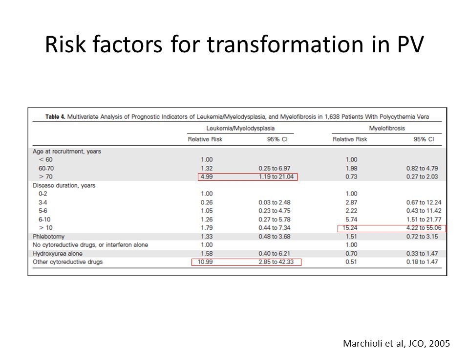 Risk factors for transformation in PV