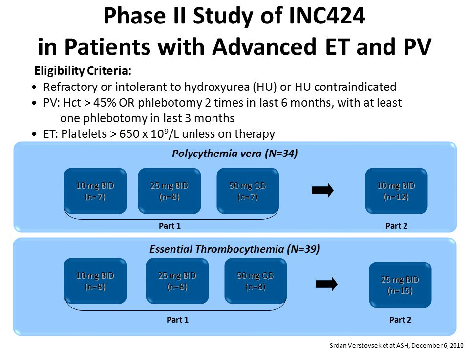 Phase II Study of INC424 in Patients with Advanced ET and PV