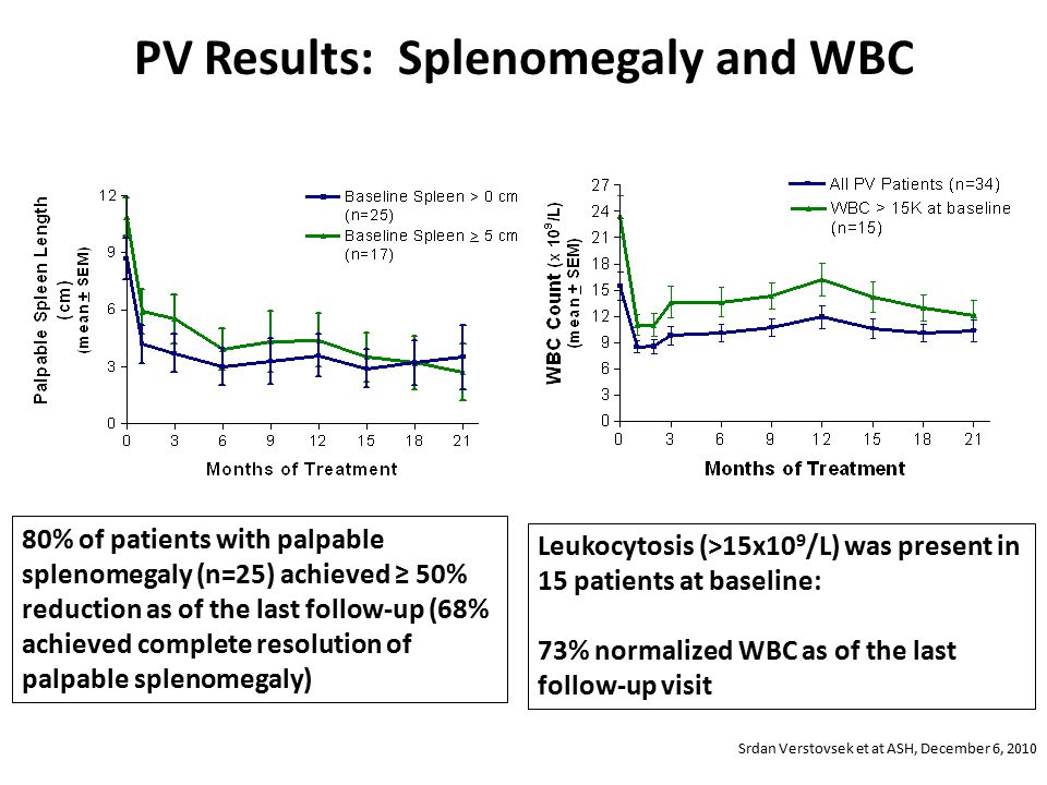 PV Results: Splenomegaly and WBC