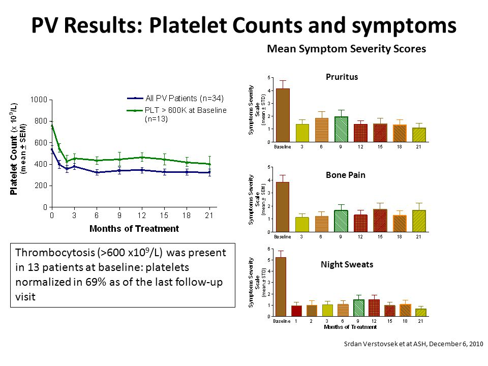 PV Results: Platelet Counts and symptoms