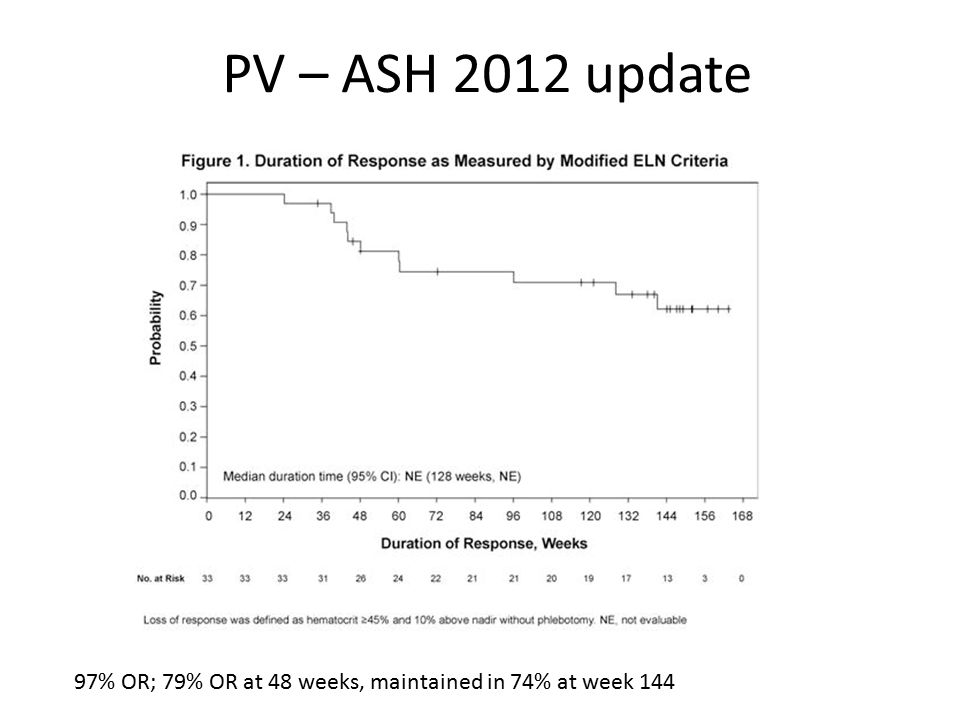PV – ASH 2012 update 97% OR; 79% OR at 48 weeks, maintained in 74% at week 144