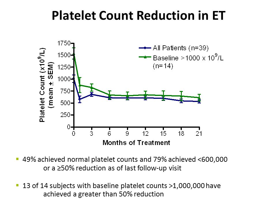 Platelet Count Reduction in ET