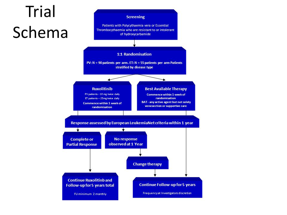 Trial Schema 1:1 Randomisation Ruxolitinib Best Available Therapy