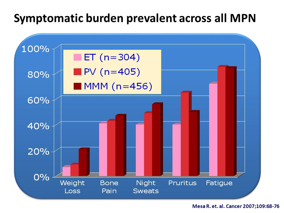 Symptomatic burden prevalent across all MPN