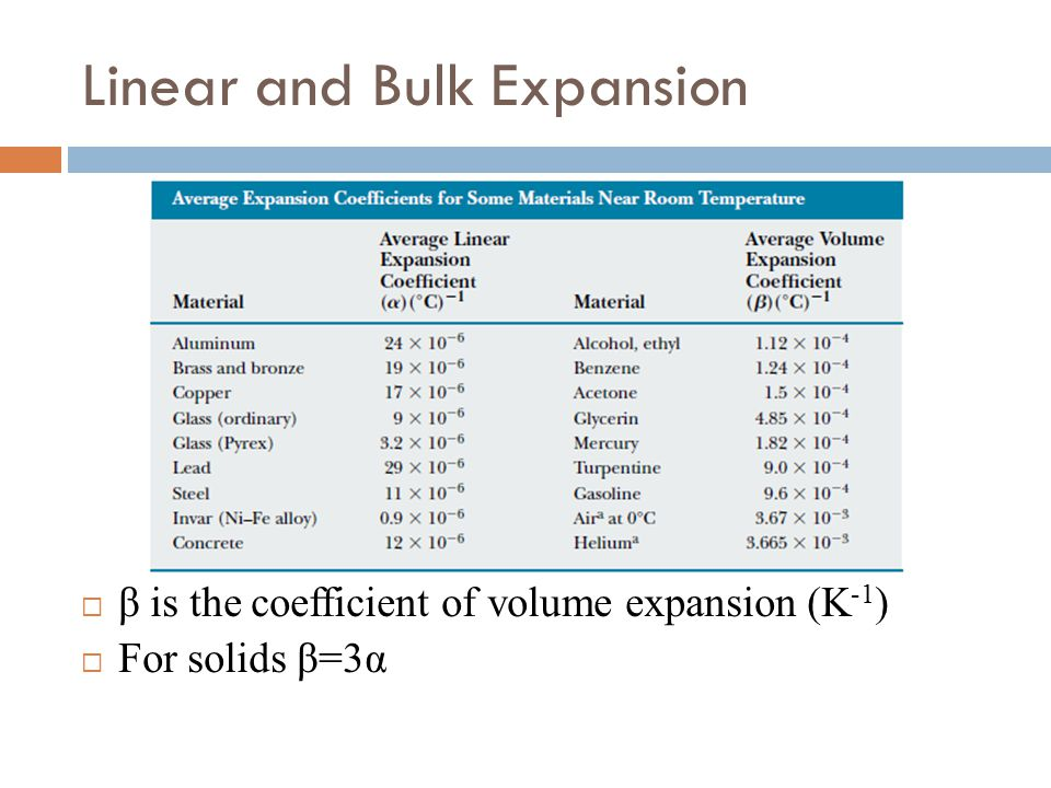 Linear and Bulk Expansion
