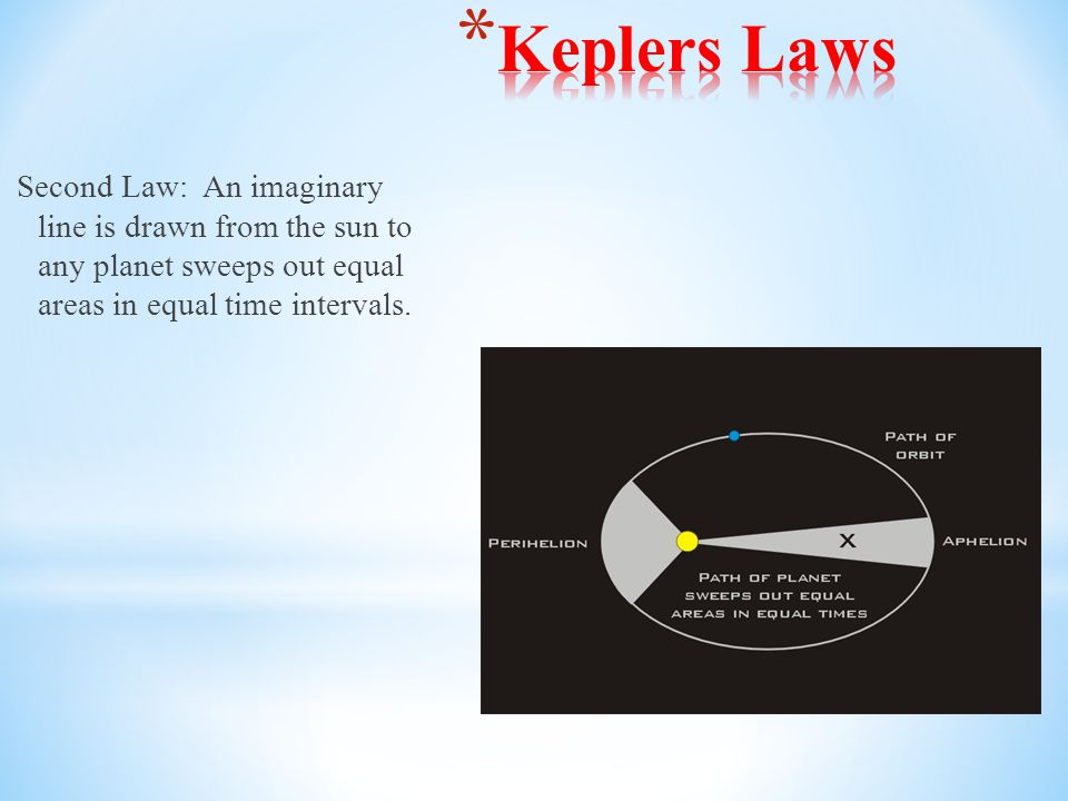 Keplers Laws Second Law: An imaginary line is drawn from the sun to any planet sweeps out equal areas in equal time intervals.