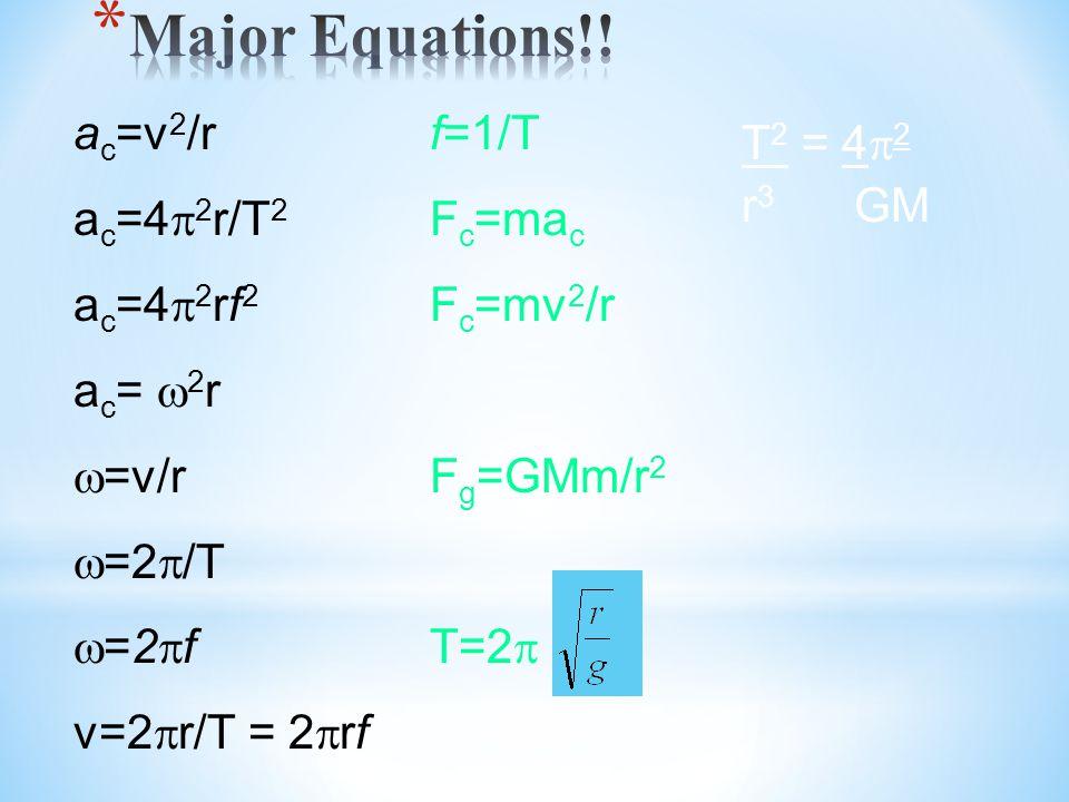 Major Equations!! T2 = 4p2 r3 GM ac=v2/r ac=4p2r/T2 ac=4p2rf2 ac= w2r