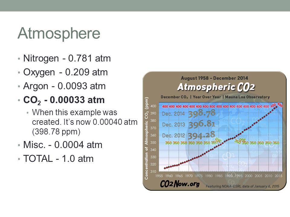 Atmosphere Nitrogen - 0.781 atm Oxygen - 0.209 atm Argon - 0.0093 atm