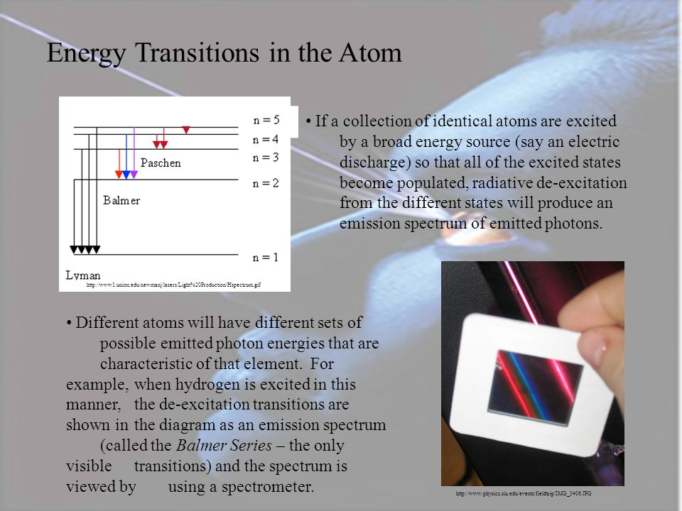 Energy Transitions in the Atom
