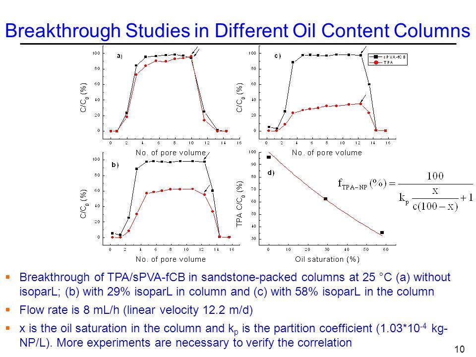 Breakthrough Studies in Different Oil Content Columns