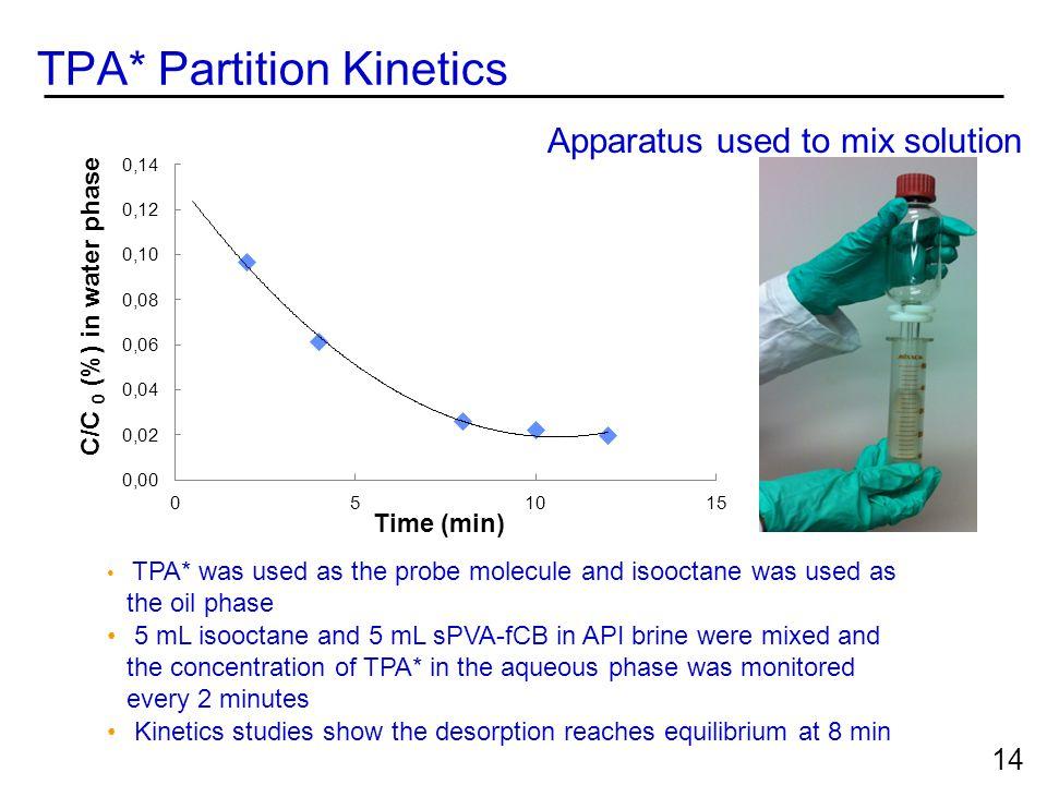 TPA* Partition Kinetics