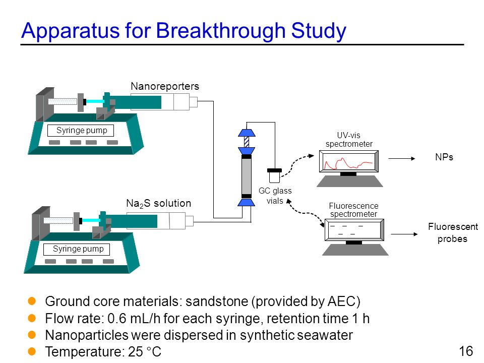 Apparatus for Breakthrough Study