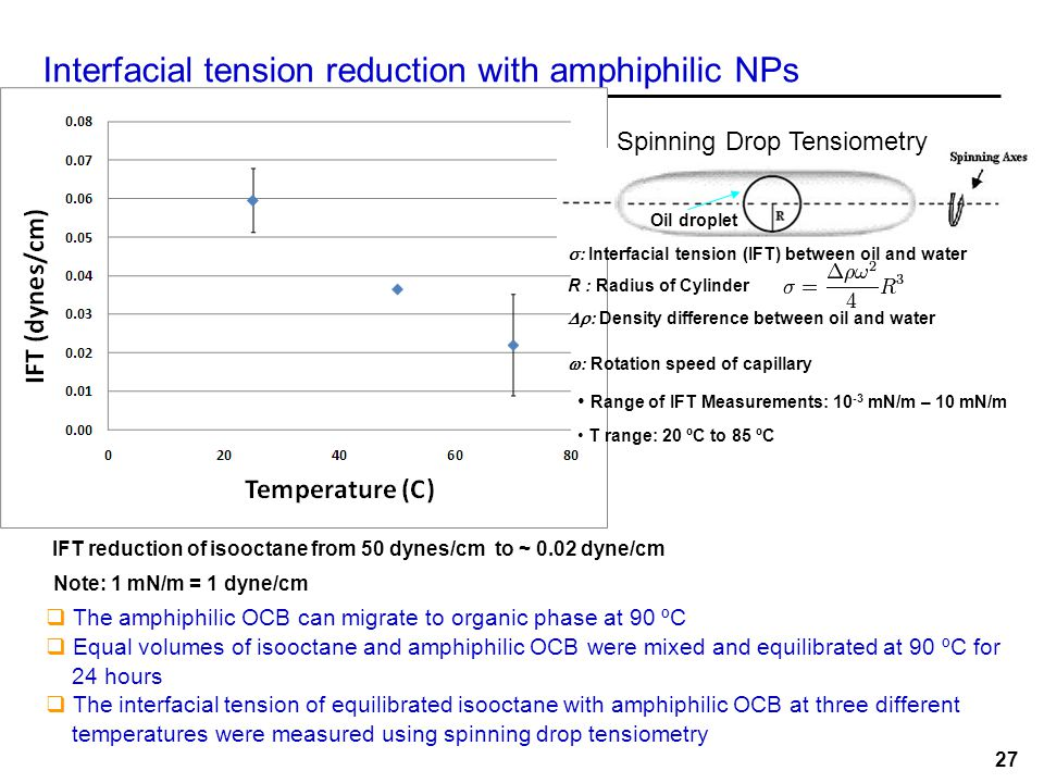 IFT reduction of isooctane from 50 dynes/cm to ~ 0.02 dyne/cm