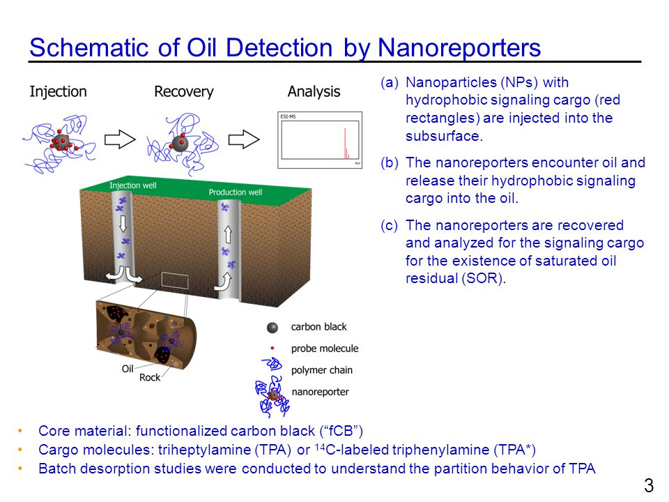 Schematic of Oil Detection by Nanoreporters