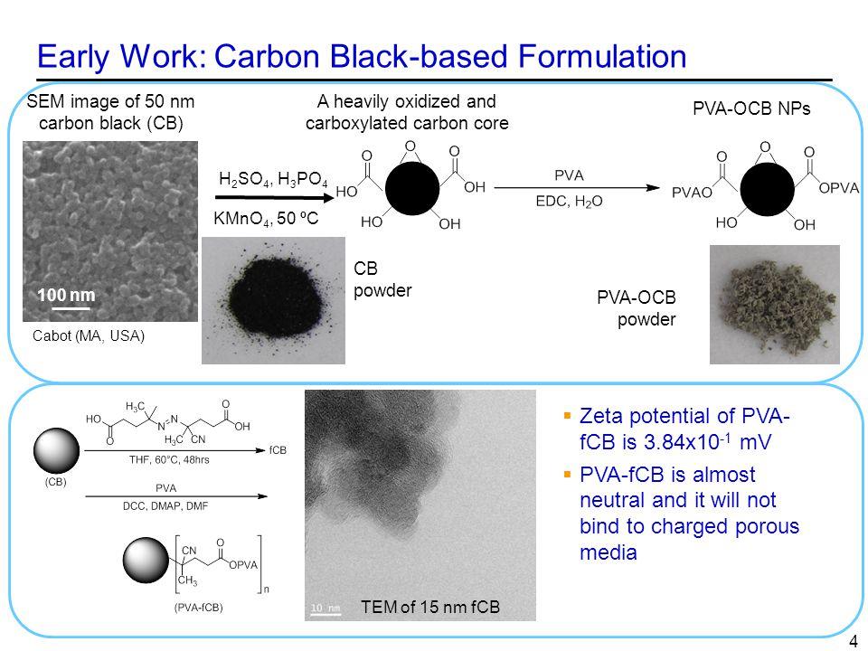Early Work: Carbon Black-based Formulation