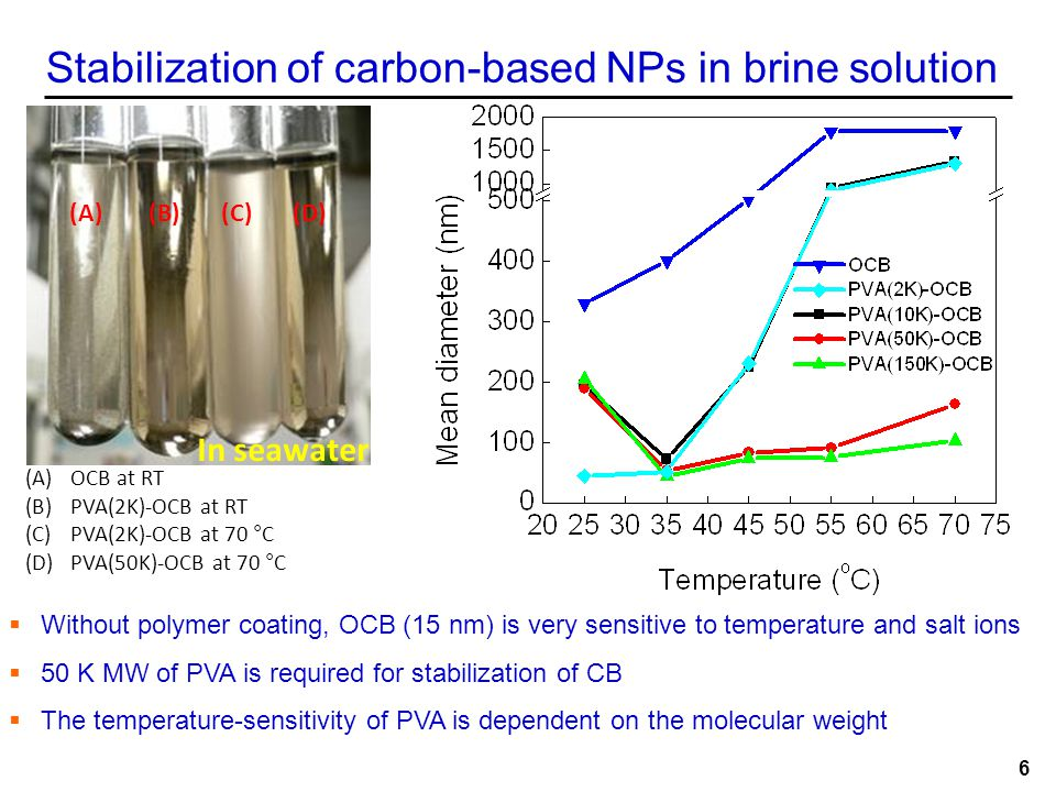 Stabilization of carbon-based NPs in brine solution