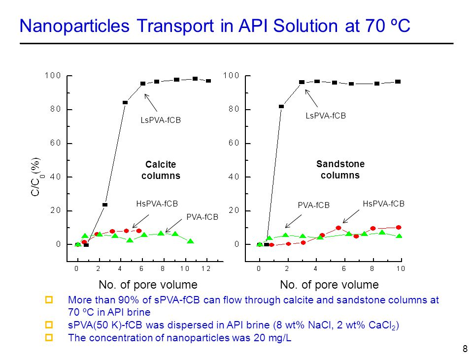 Nanoparticles Transport in API Solution at 70 ºC