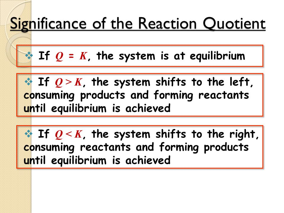 Significance of the Reaction Quotient