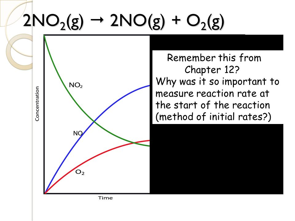 2NO2(g)  2NO(g) + O2(g) Remember this from Chapter 12
