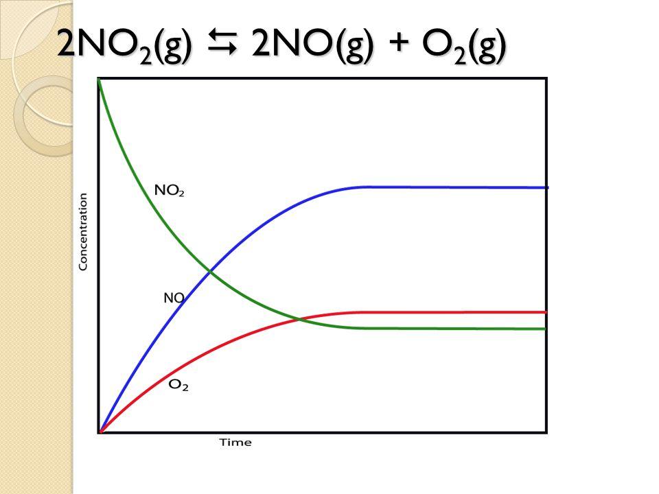 2NO2(g)  2NO(g) + O2(g)