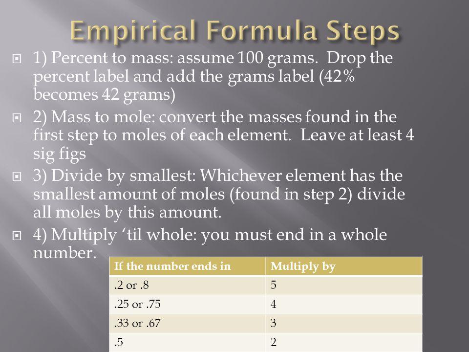 Empirical Formula Steps