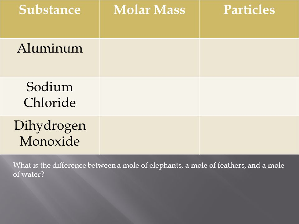 Substance Molar Mass Particles