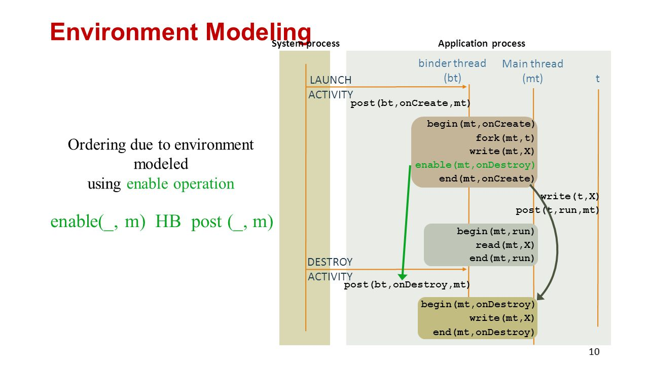 Environment Modeling enable(_, m) HB post (_, m)