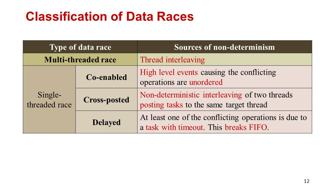 Classification of Data Races
