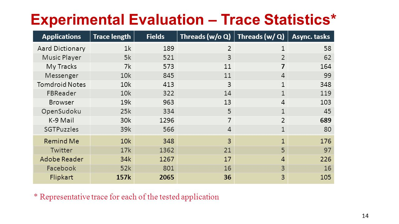 Experimental Evaluation – Trace Statistics*