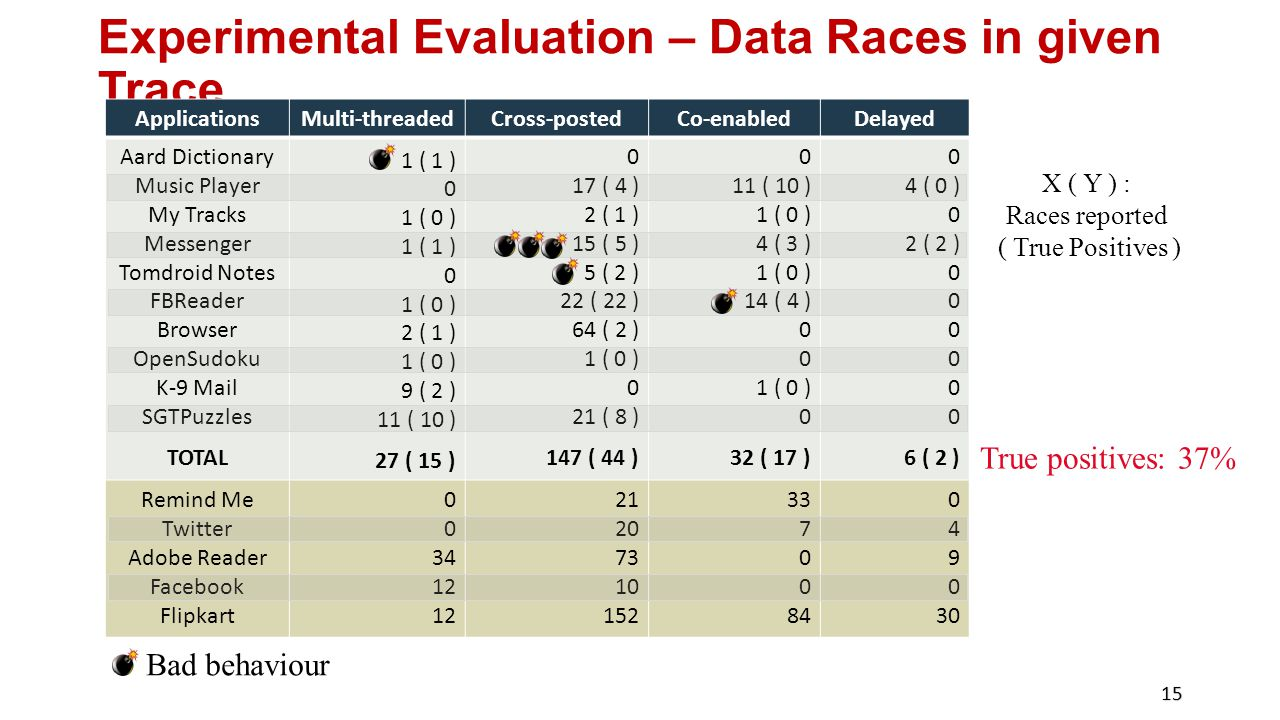 Experimental Evaluation – Data Races in given Trace