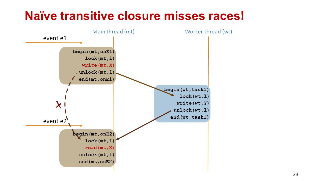 Naïve transitive closure misses races!