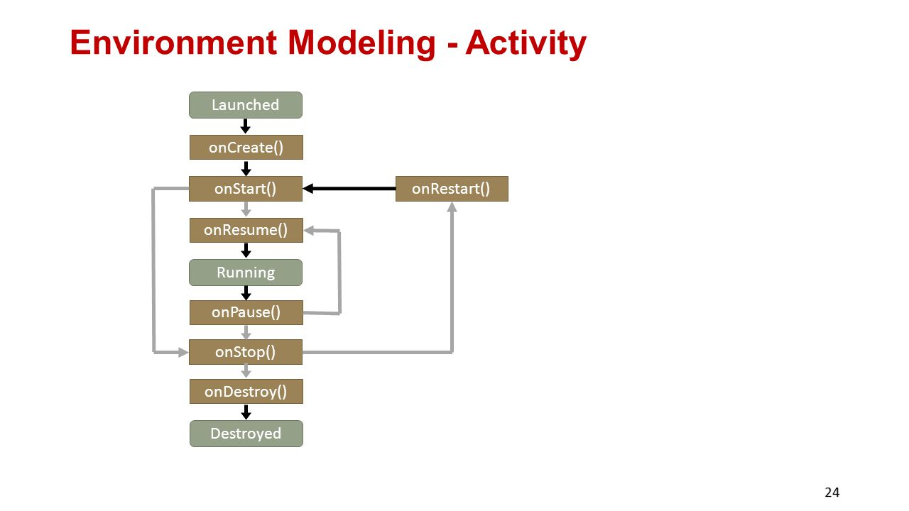 Environment Modeling - Activity