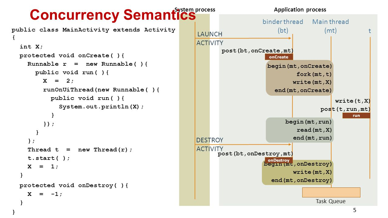 Concurrency Semantics