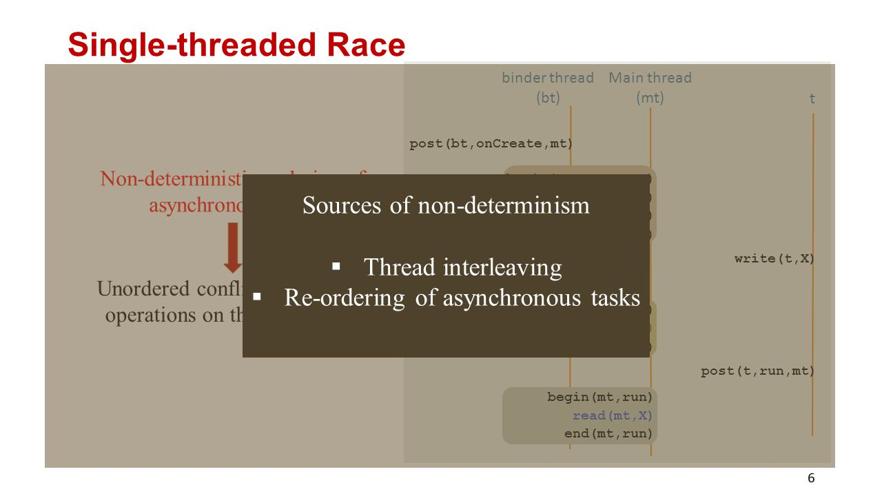 Single-threaded Race Sources of non-determinism Thread interleaving