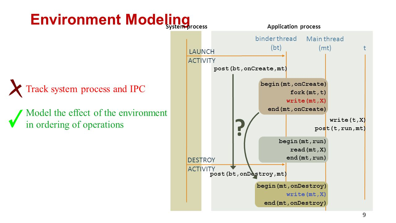 Environment Modeling Track system process and IPC