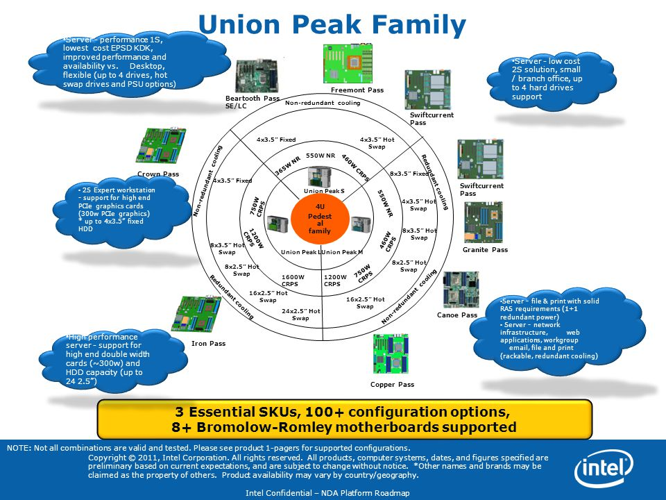Union Peak Family 3 Essential SKUs, 100+ configuration options,
