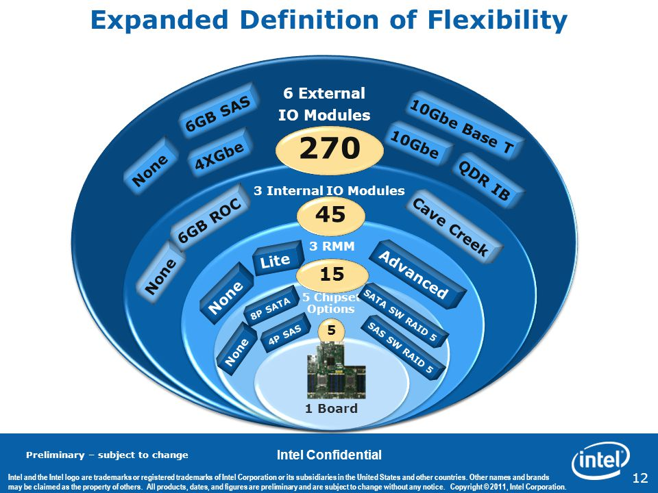 Expanded Definition of Flexibility