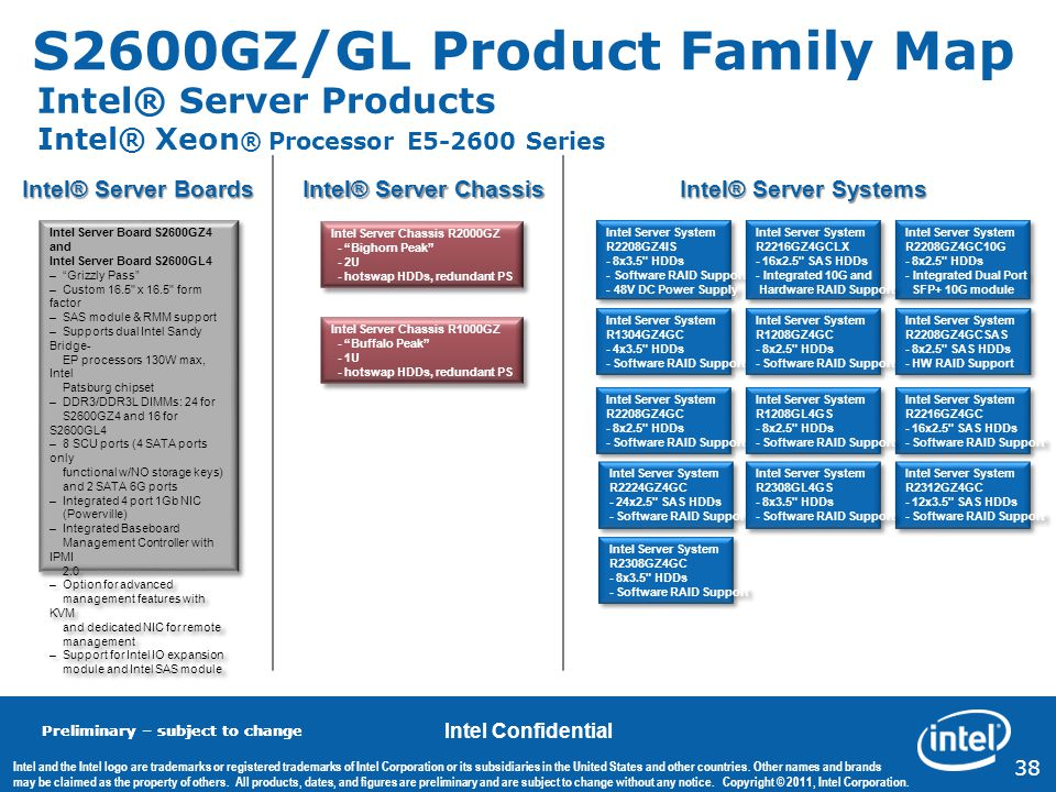 S2600GZ/GL Product Family Map