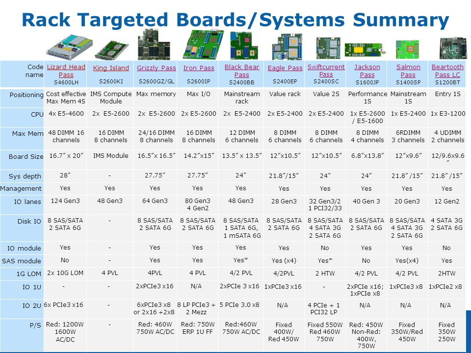 Rack Targeted Boards/Systems Summary