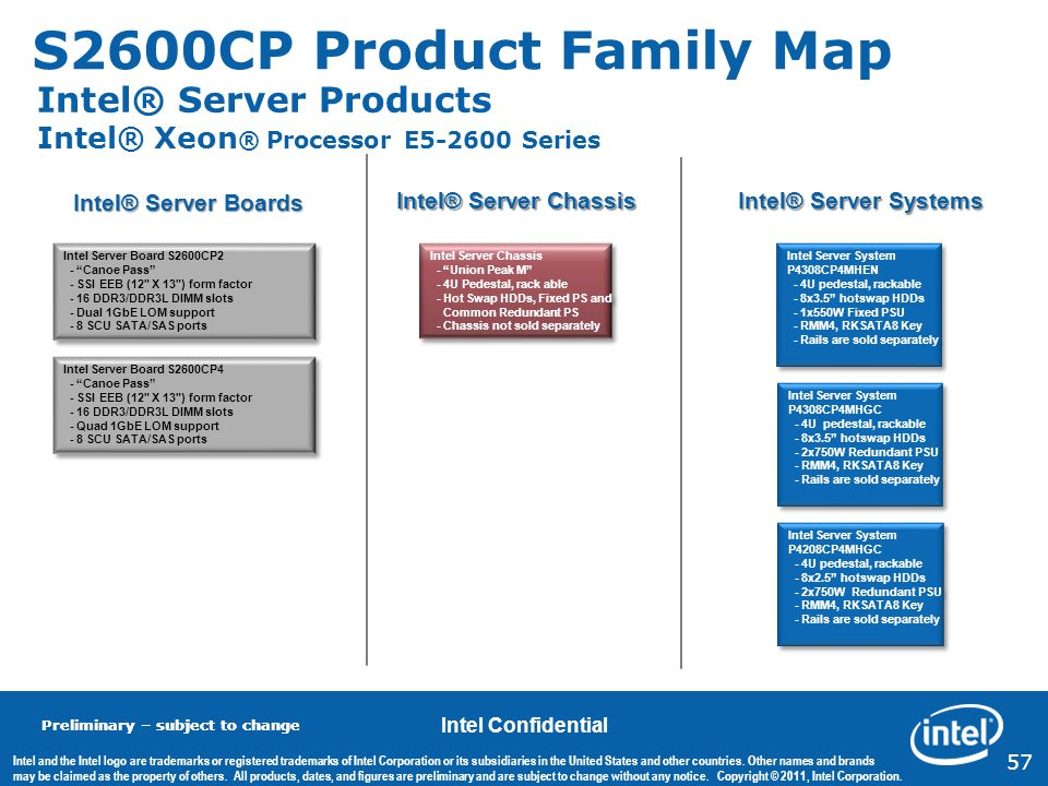 S2600CP Product Family Map Intel® Server Products