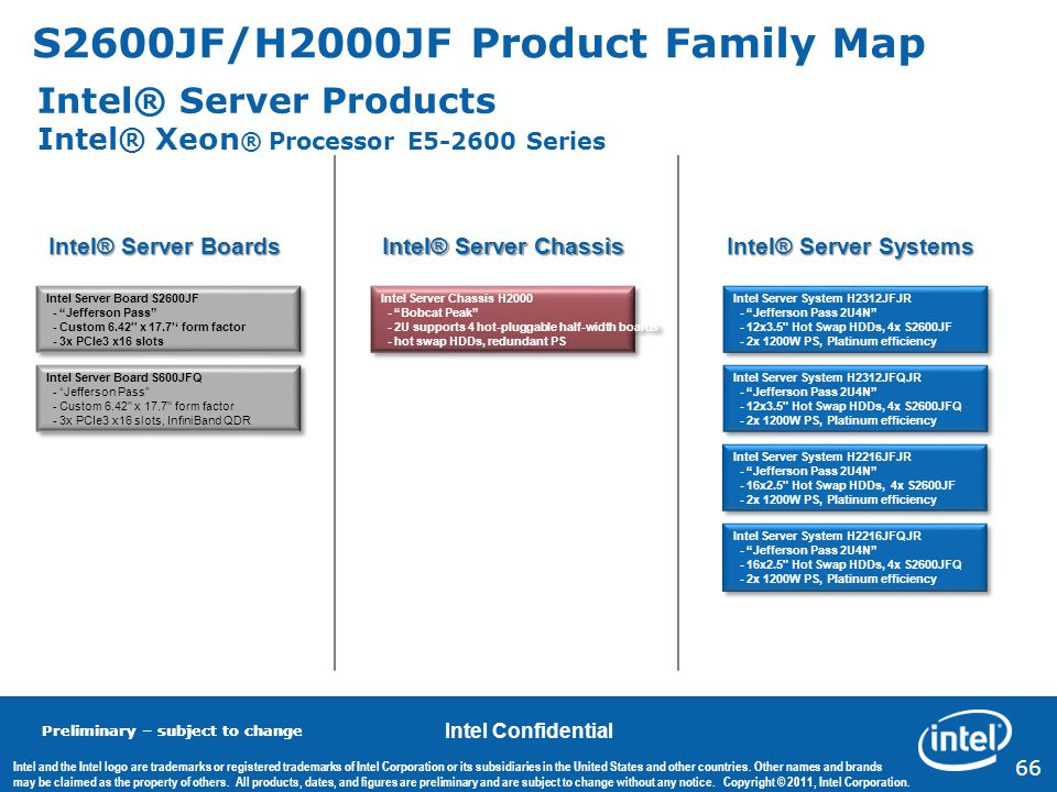 S2600JF/H2000JF Product Family Map