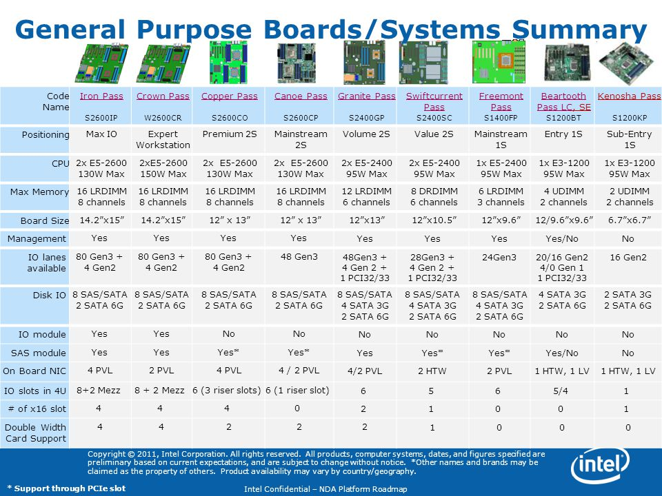 General Purpose Boards/Systems Summary
