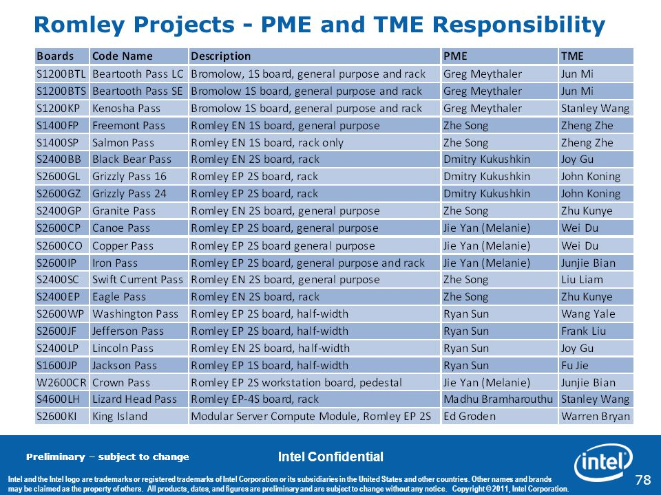Romley Projects - PME and TME Responsibility